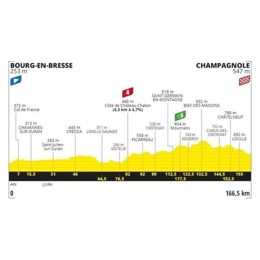Retour sur la 19e étape du Tour de France 2020 (Bourg-en-Bresse - Champagnole)